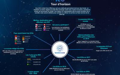 L'histoire des ICOs