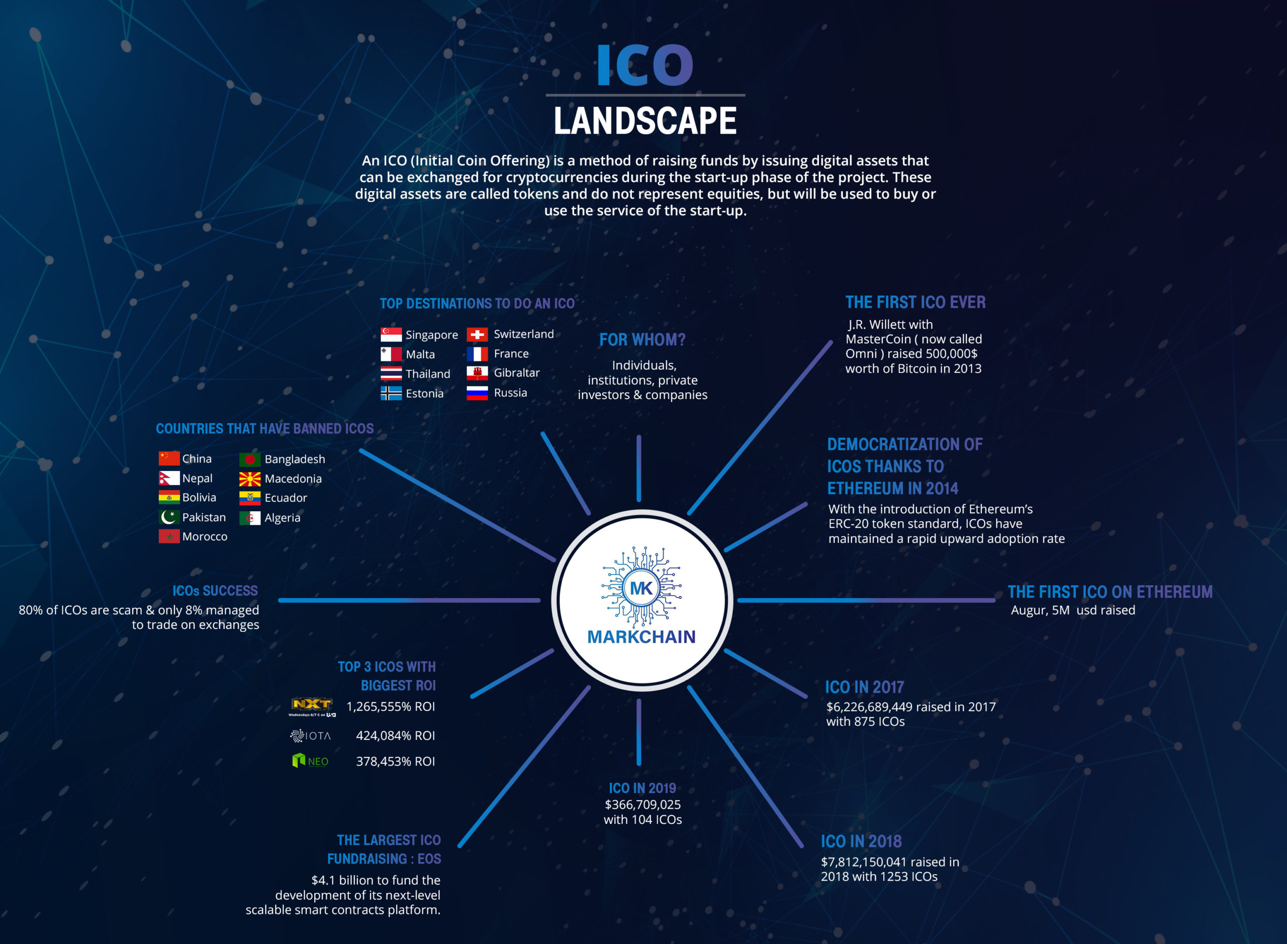 ico exchange cryptocurrency exchanges